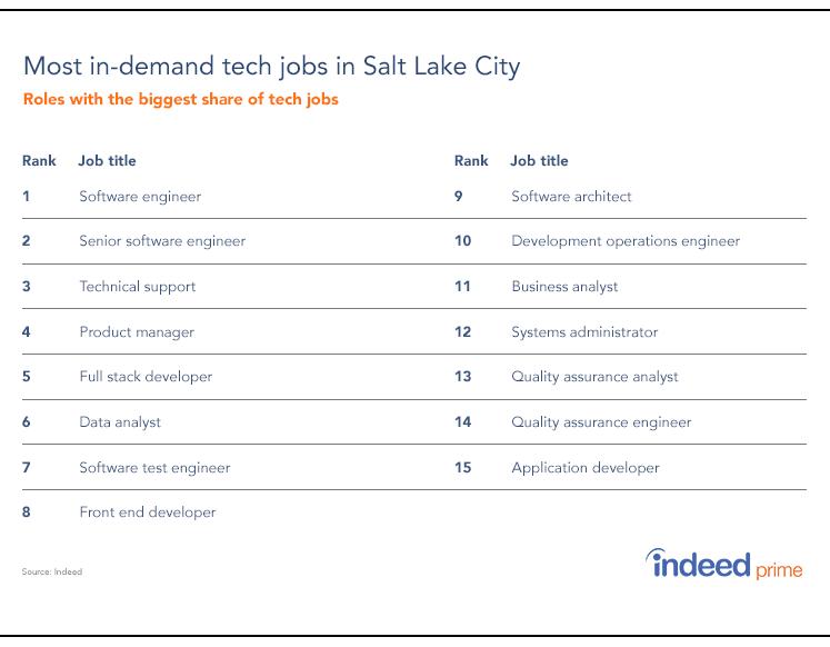 in-demand-SLC-tech-jobs