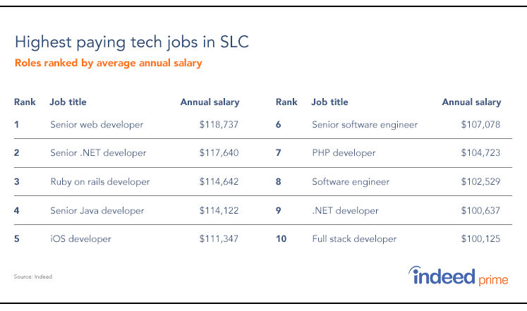 highest-paying-tech-skills-in-slc