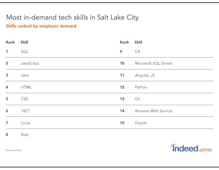 in-demand-tech-skills-SLC