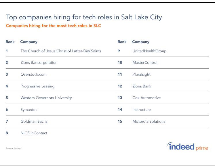 companies-hiring-tech-roles-SLC