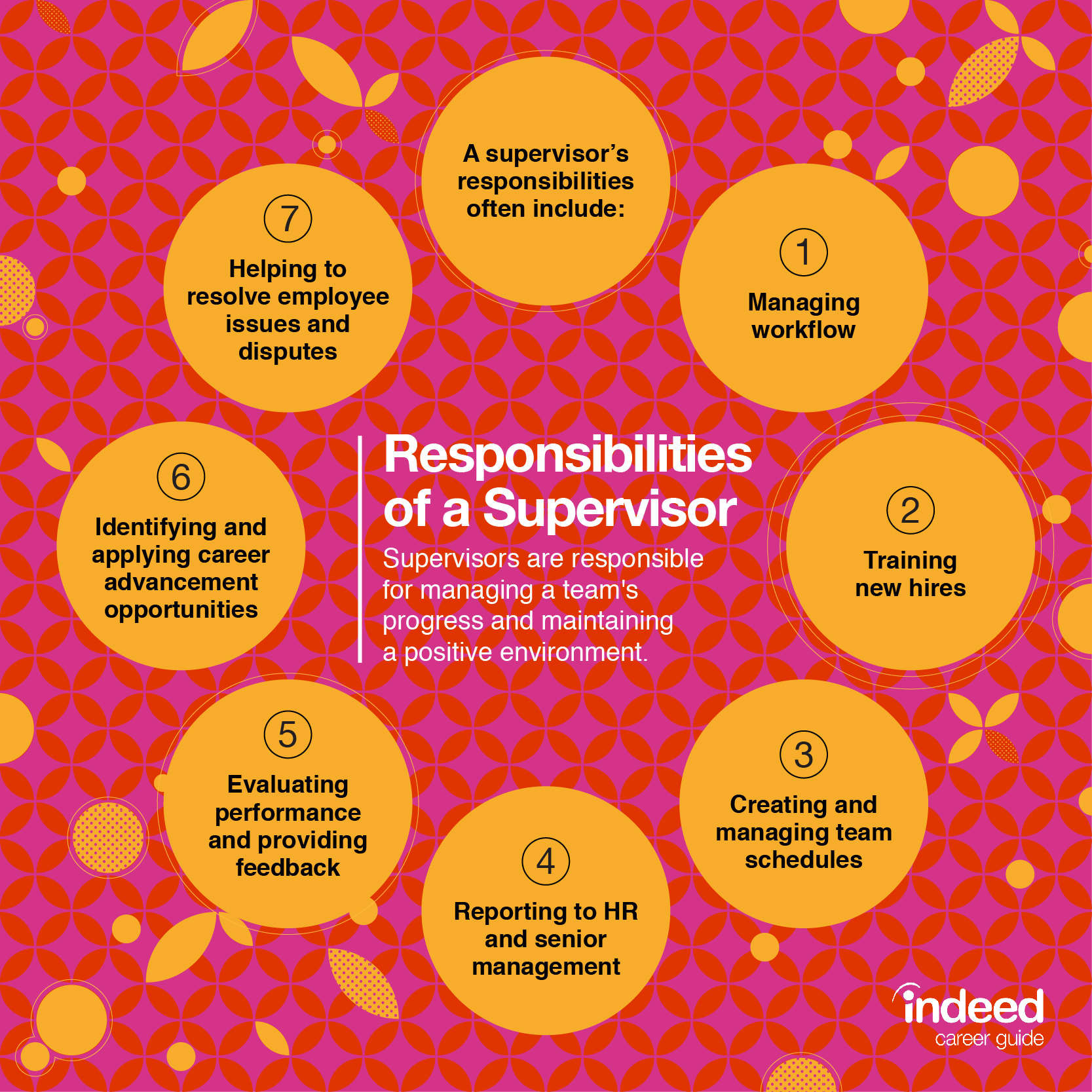 What Are the Responsibilities of a Supervisor   Indeed.com