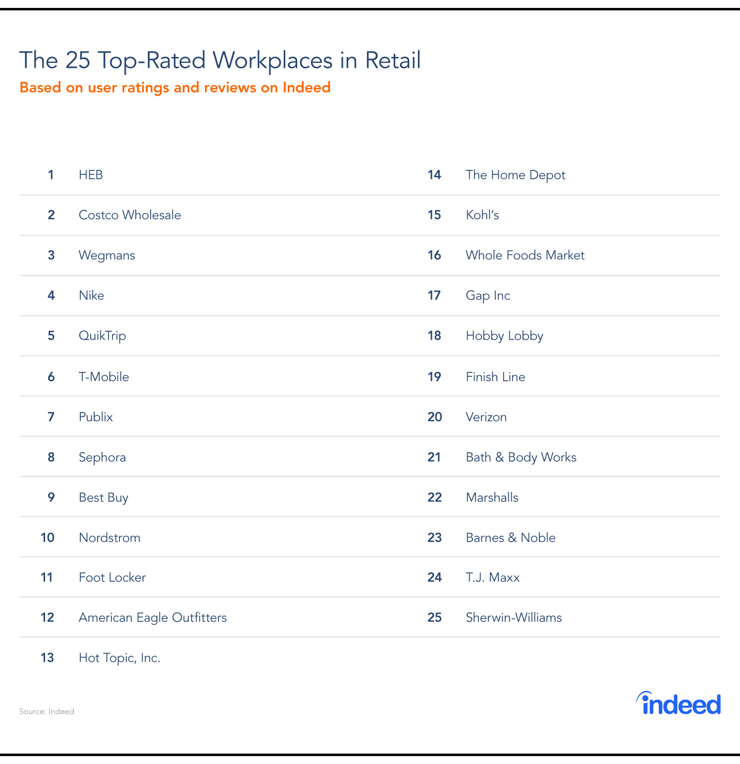 Top retail companies to work for