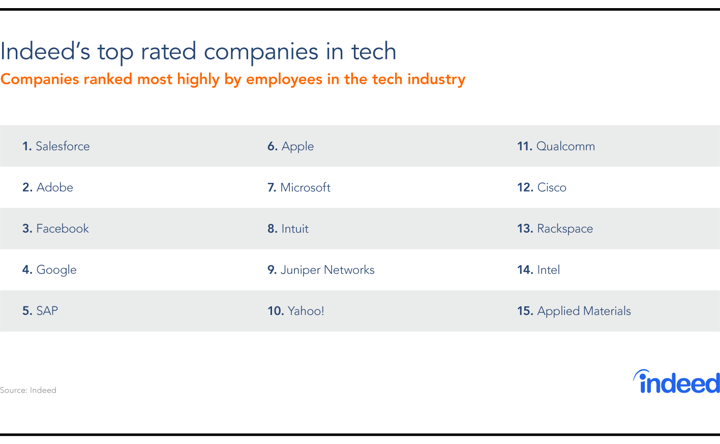 Best Places to Work - Tech - Indeed
