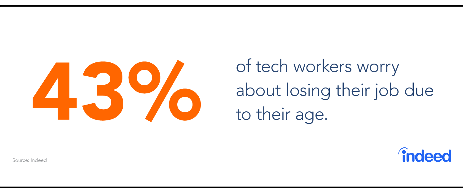43% of tech workers worry about losing their job due to ageism in tech
