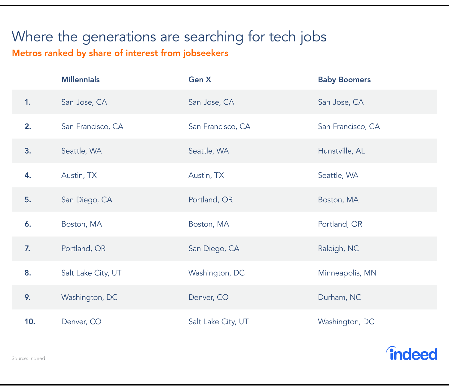 Chart: Where the generations are searching for tech jobs