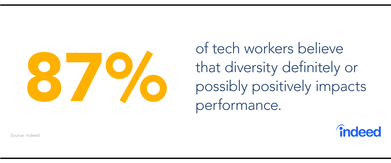 87% of tech workers believe that diversity definitely or possibly positively impacts performance.
