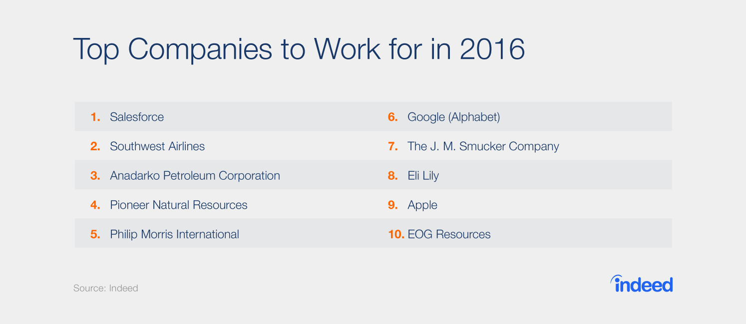 Indeed reveals the top companies to work for in America.