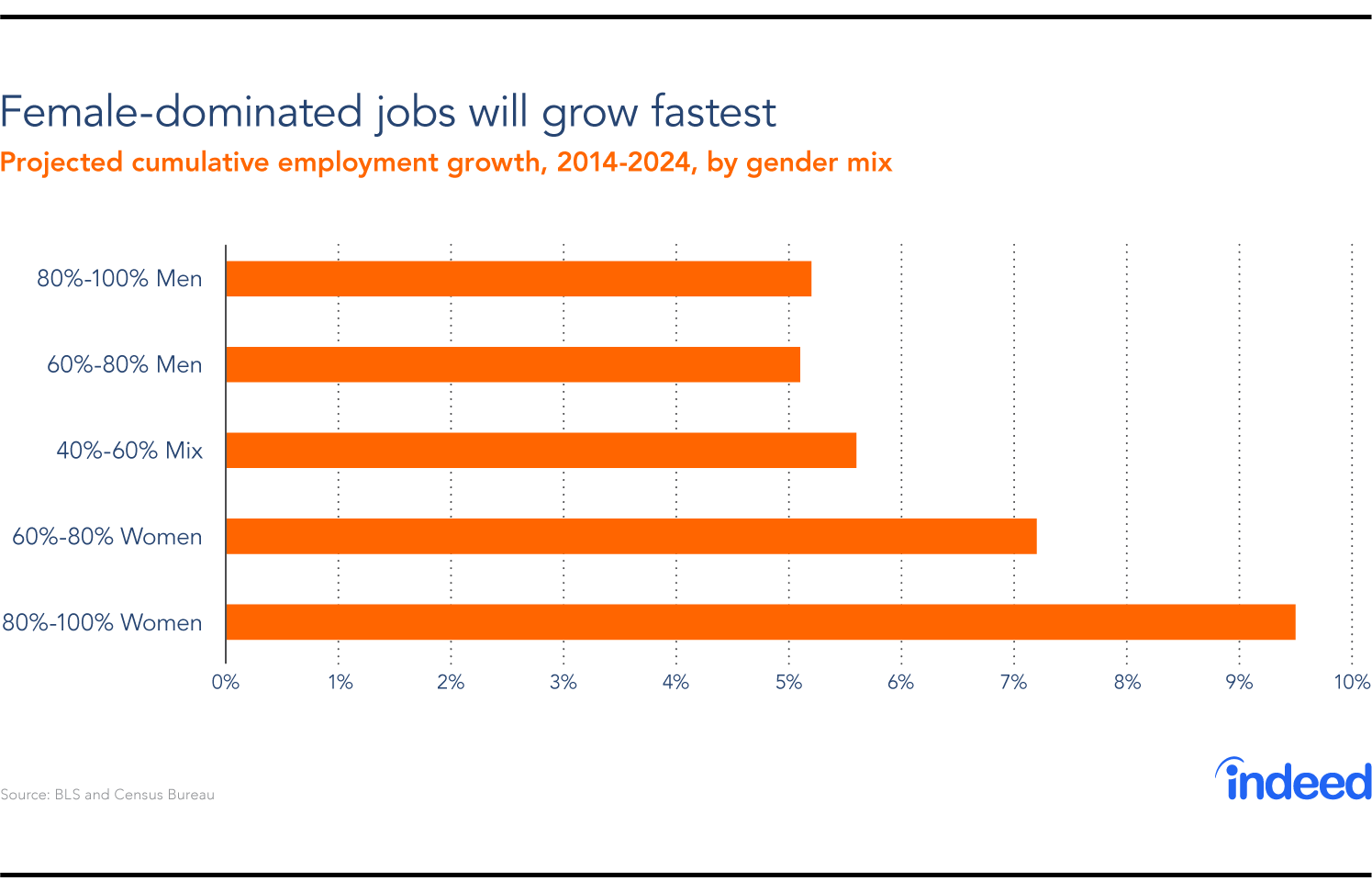 female-dominated jobs will grow fastest