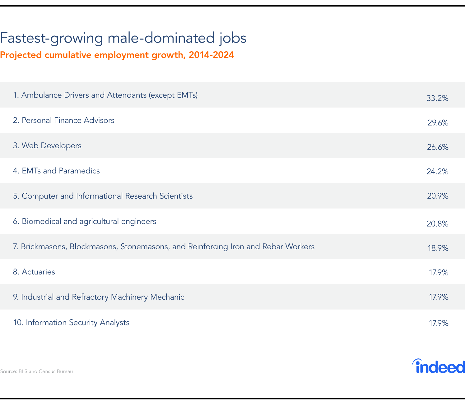 fastest growing male jobs