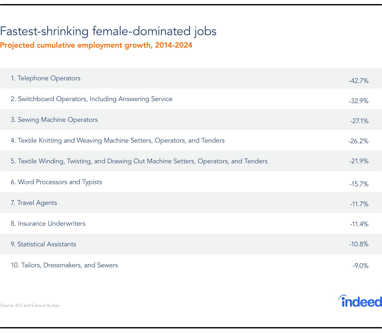 fastest shrinking female jobs