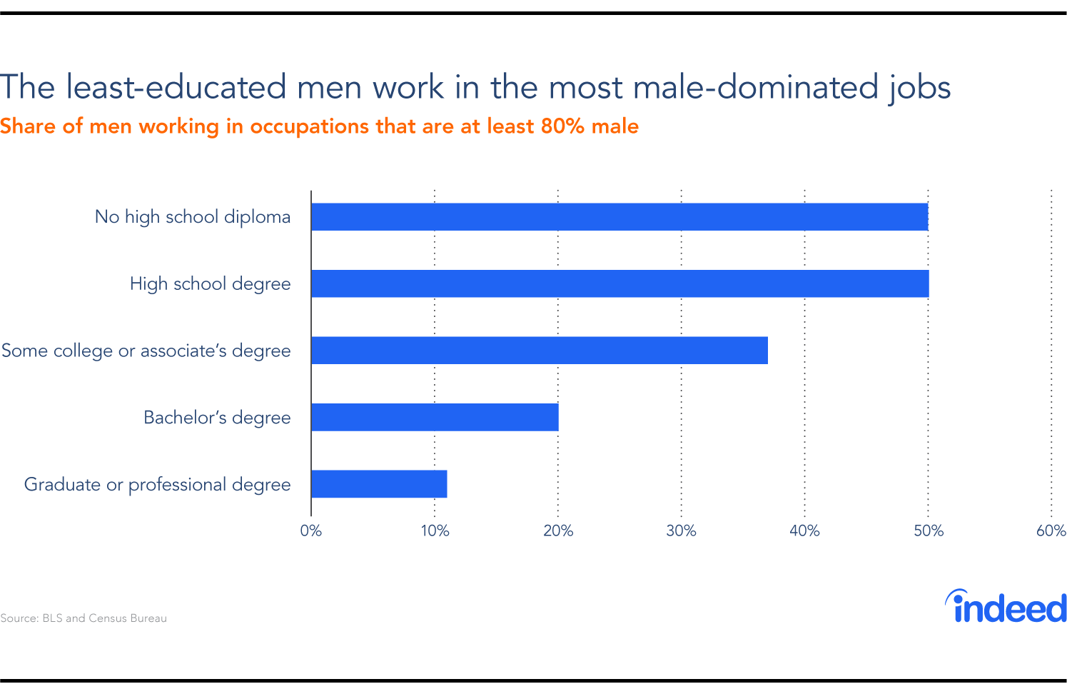 Male-dominated jobs are held by workers with less education