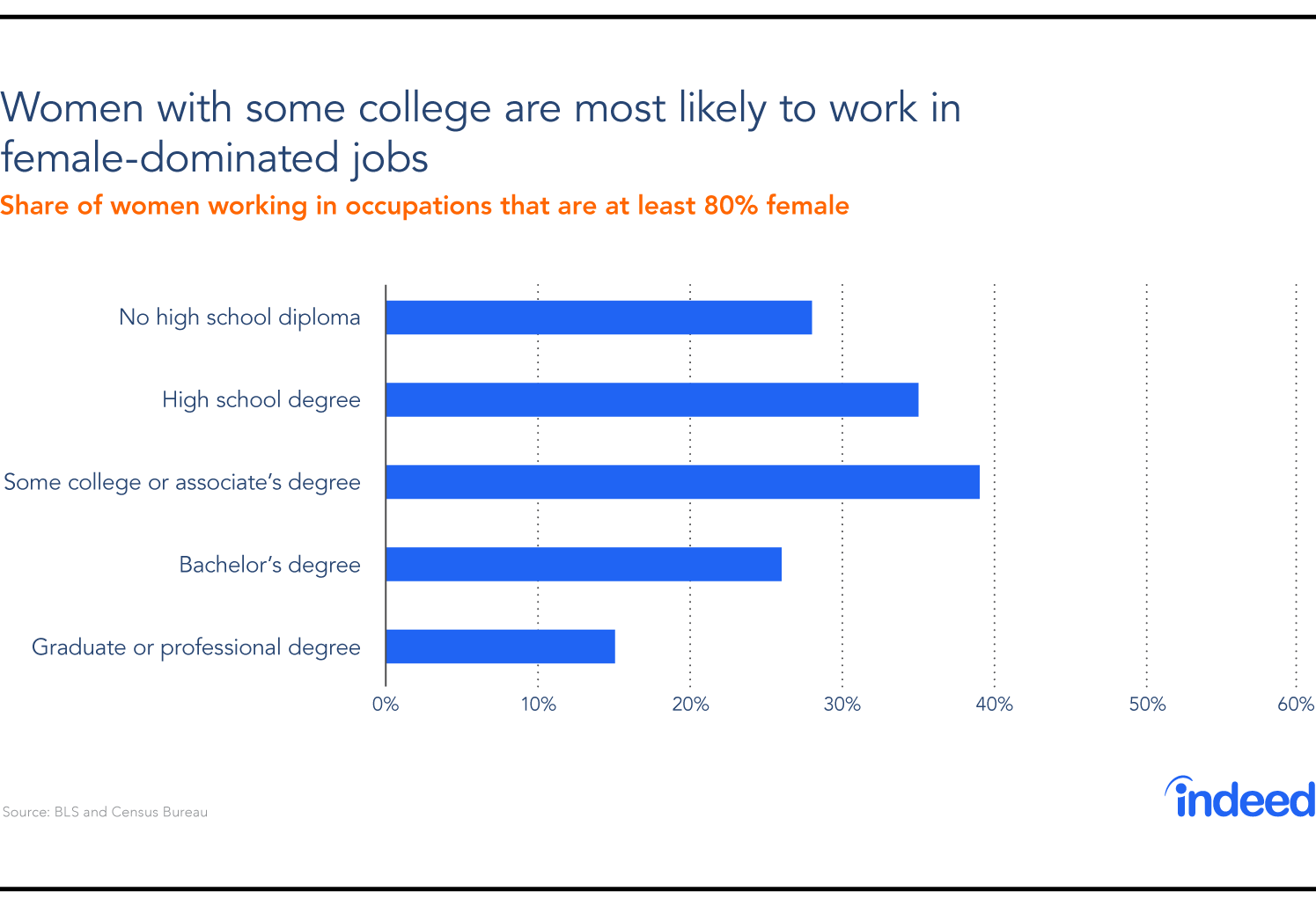 Women with some college are most likely to work in female dominated jobs