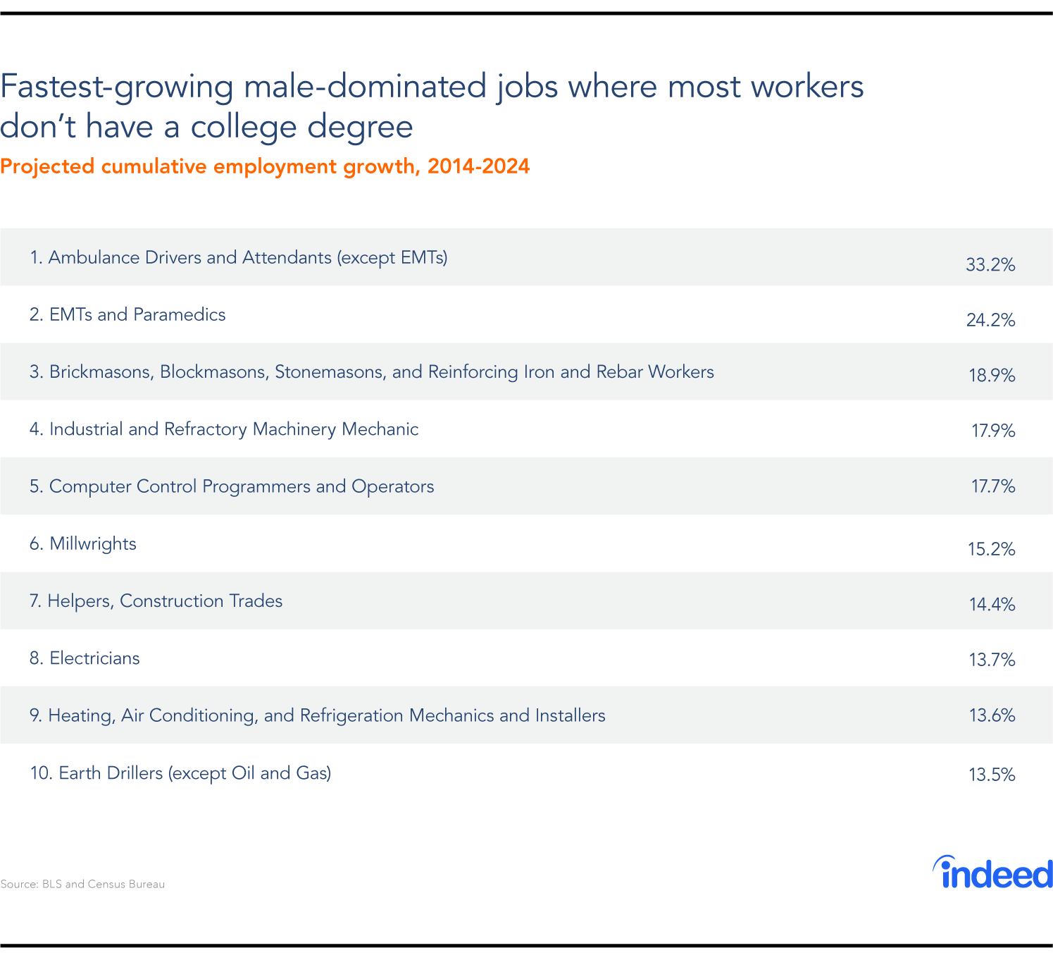fastest growing jobs where most workers don't have a college degree