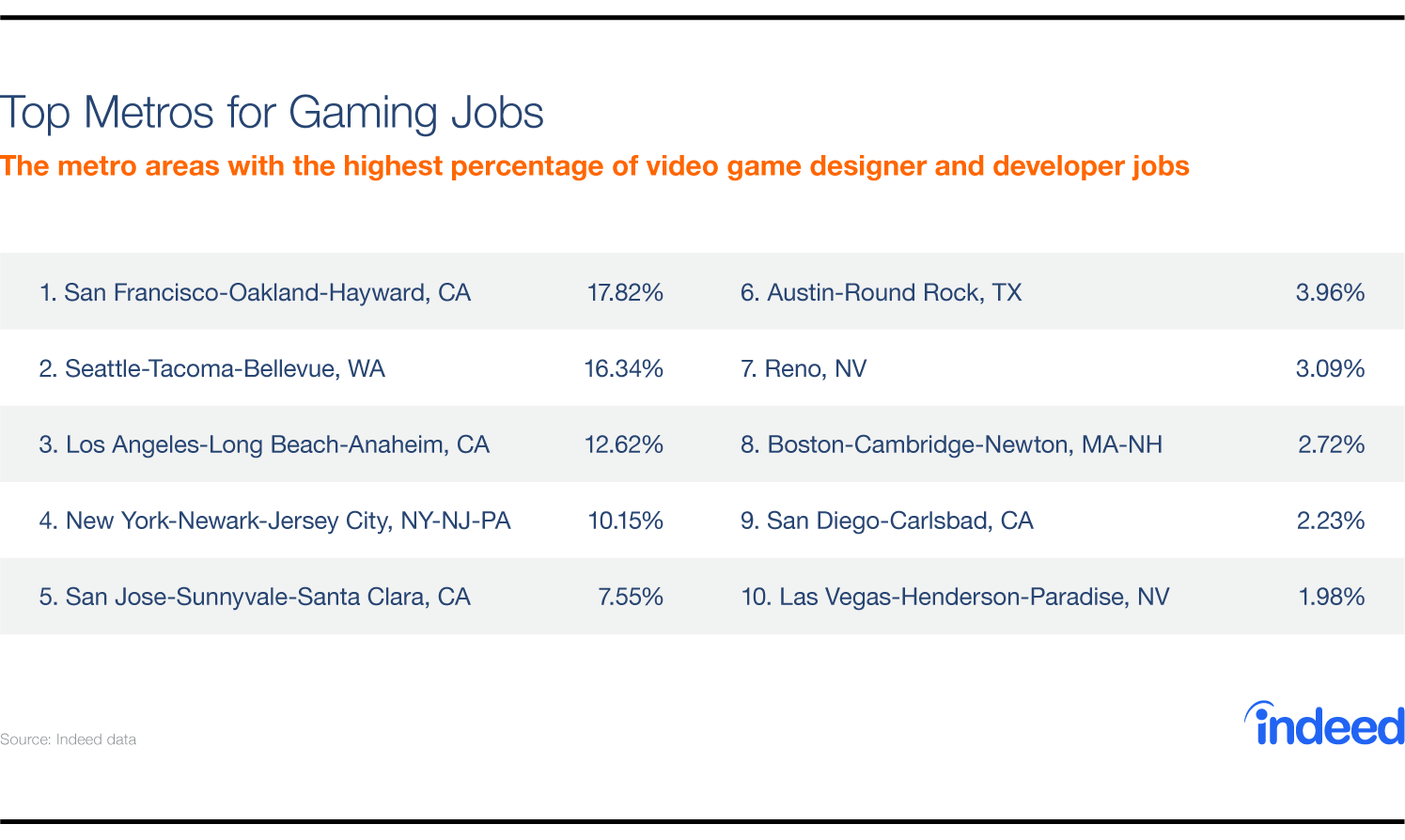 Are game developers in demand? These are the top metros for gaming jobs.