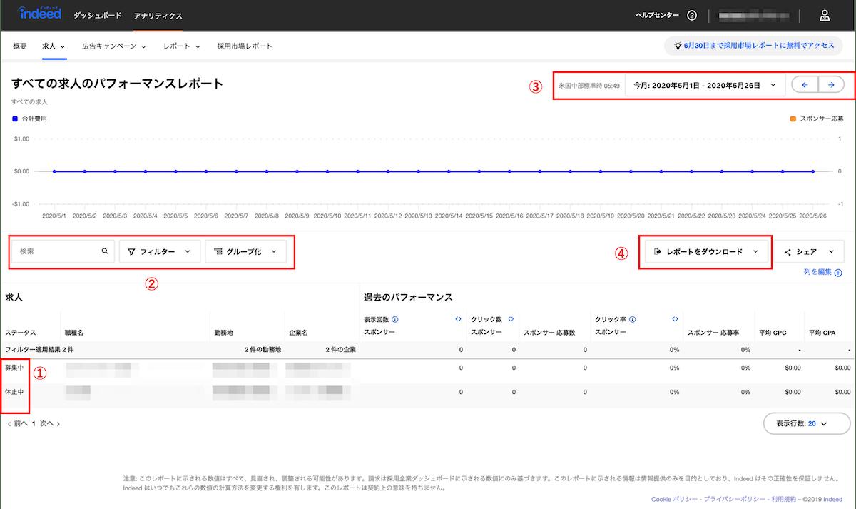 求人検索エンジン「Indeed」の求人のパフォーマンスレポート画面