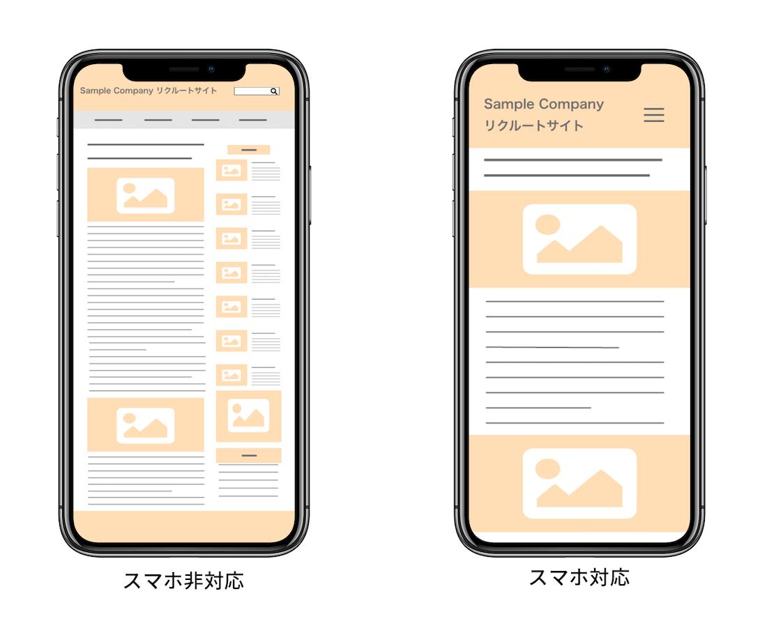スマートフォン対応ページと通常のPCページとの違い
